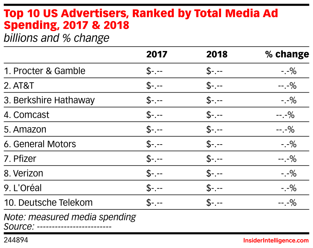 Top 10 US Advertisers, Ranked by Total Media Ad Spending, 2017 & 2018 (billions and % change)