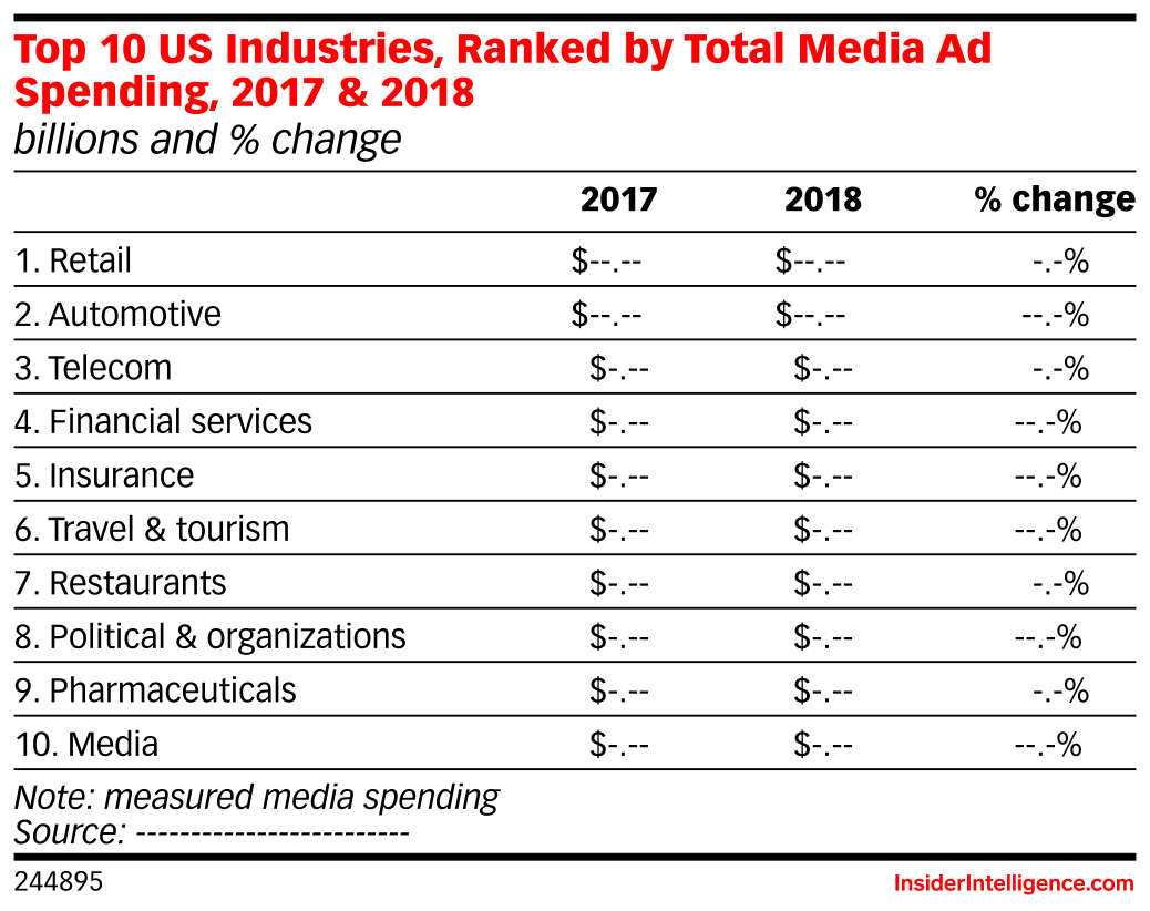 Top 10 US Industries, Ranked by Total Media Ad Spending, 2017 & 2018 (billions and % change)