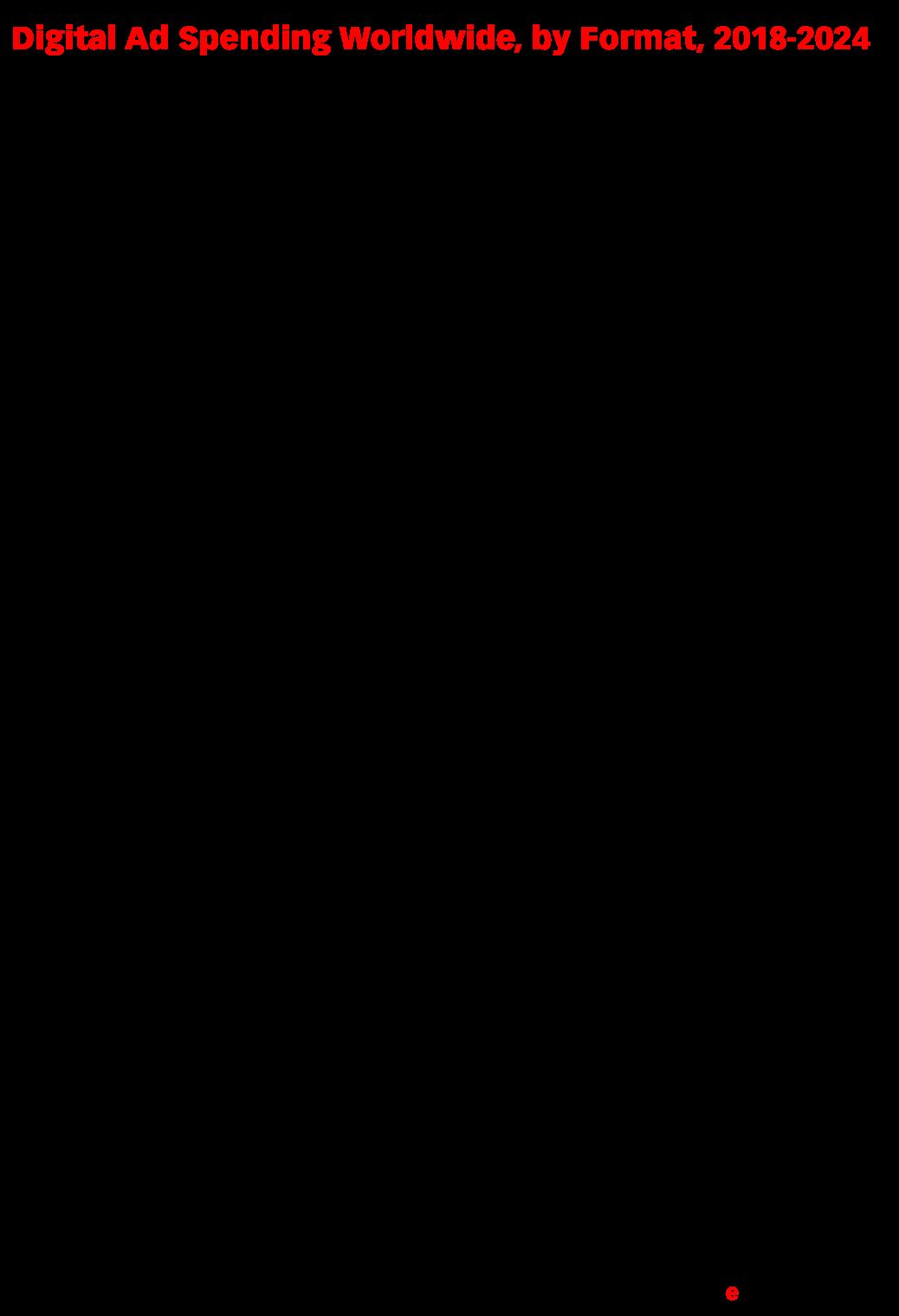 Digital Ad Spending Worldwide, by Format, 2018-2024