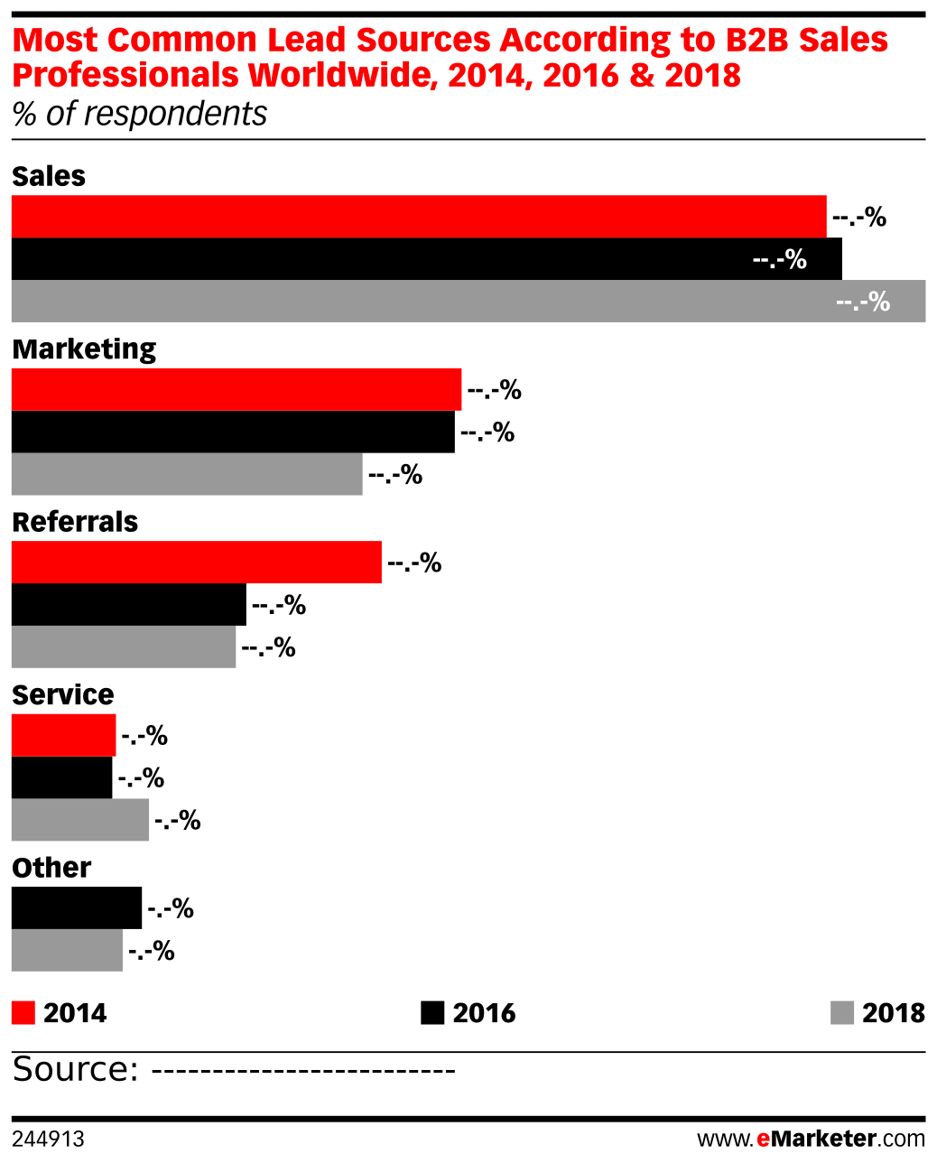 Most Common Lead Sources According to B2B Sales Professionals Worldwide, 2014, 2016 & 2018 (% of respondents)