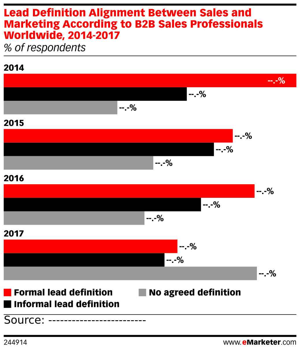 Lead Definition Alignment Between Sales and Marketing According to B2B Sales Professionals Worldwide, 2014-2017 (% of respondents)