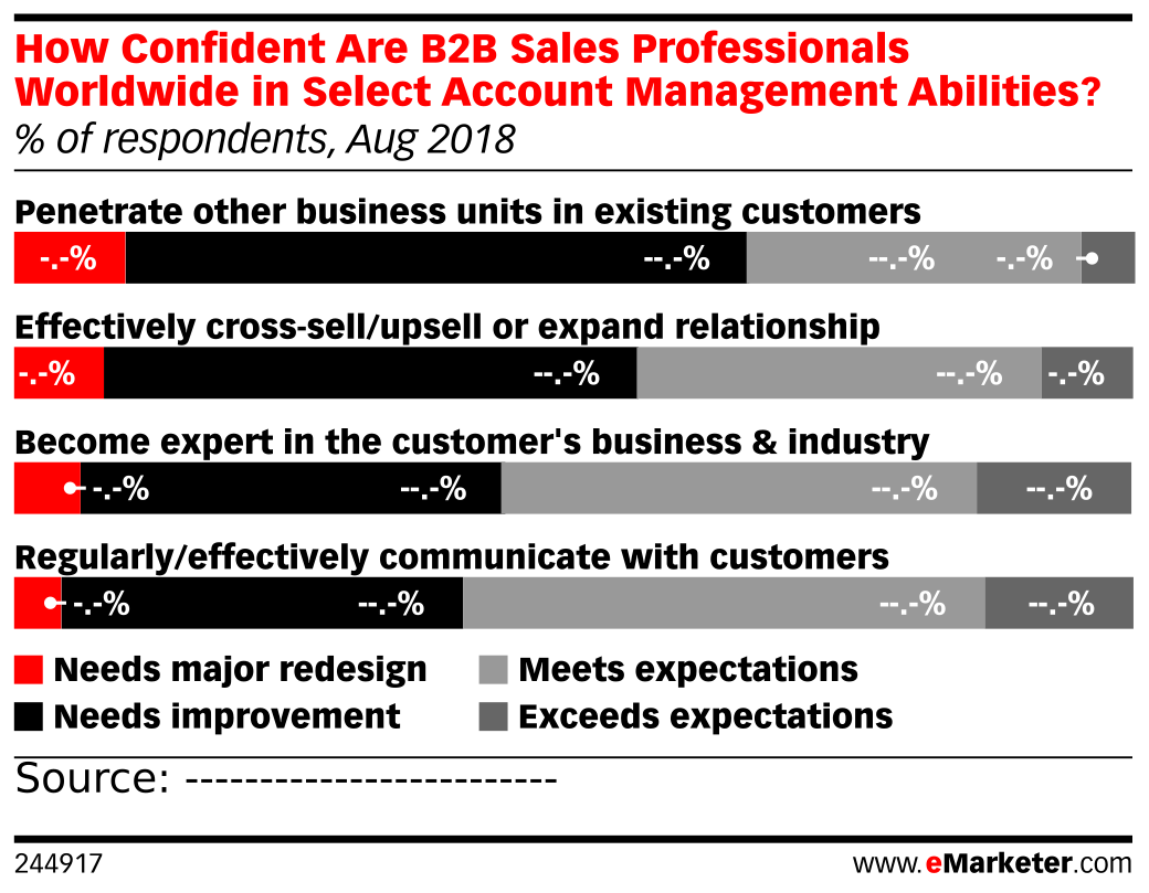 How Confident Are B2B Sales Professionals Worldwide in Select Account Management Abilities? (% of respondents, Aug 2018)
