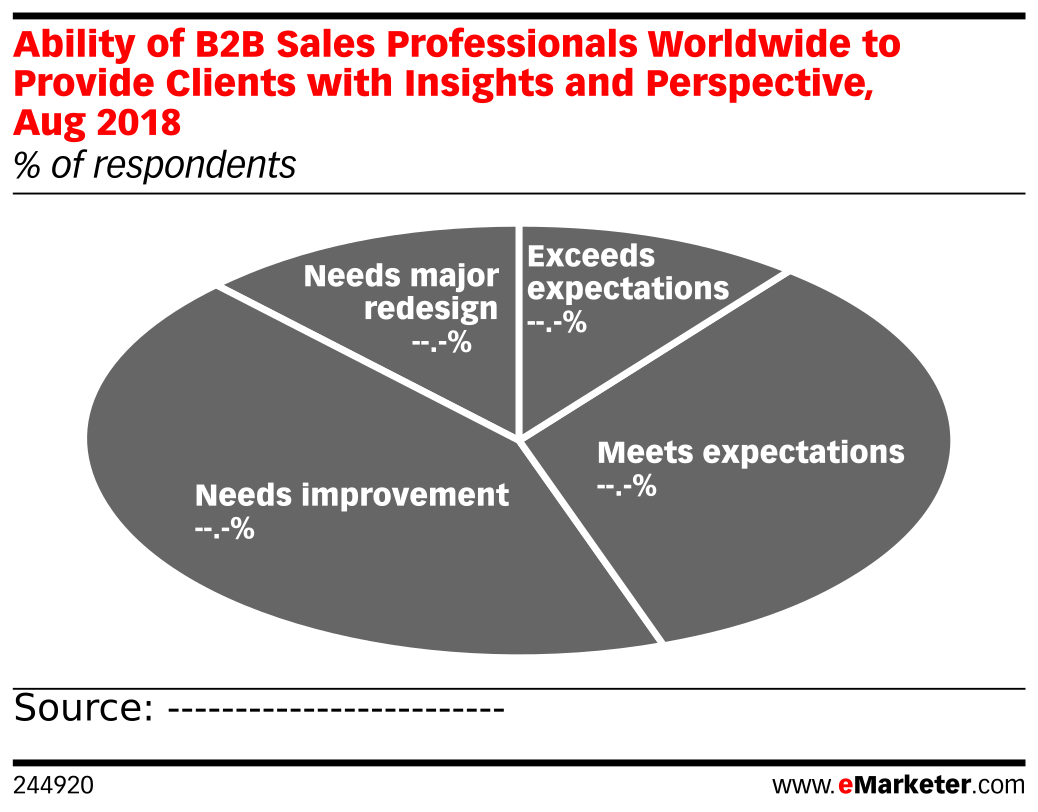 Ability of B2B Sales Professionals Worldwide to Provide Clients with Insights and Perspective, Aug 2018 (% of respondents)