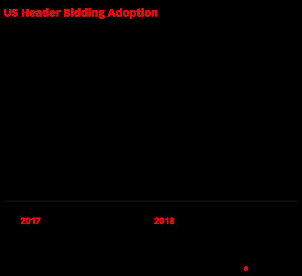 US Header Bidding Adoption (% of total HBIX sites*, Oct 2017-Dec 2018)