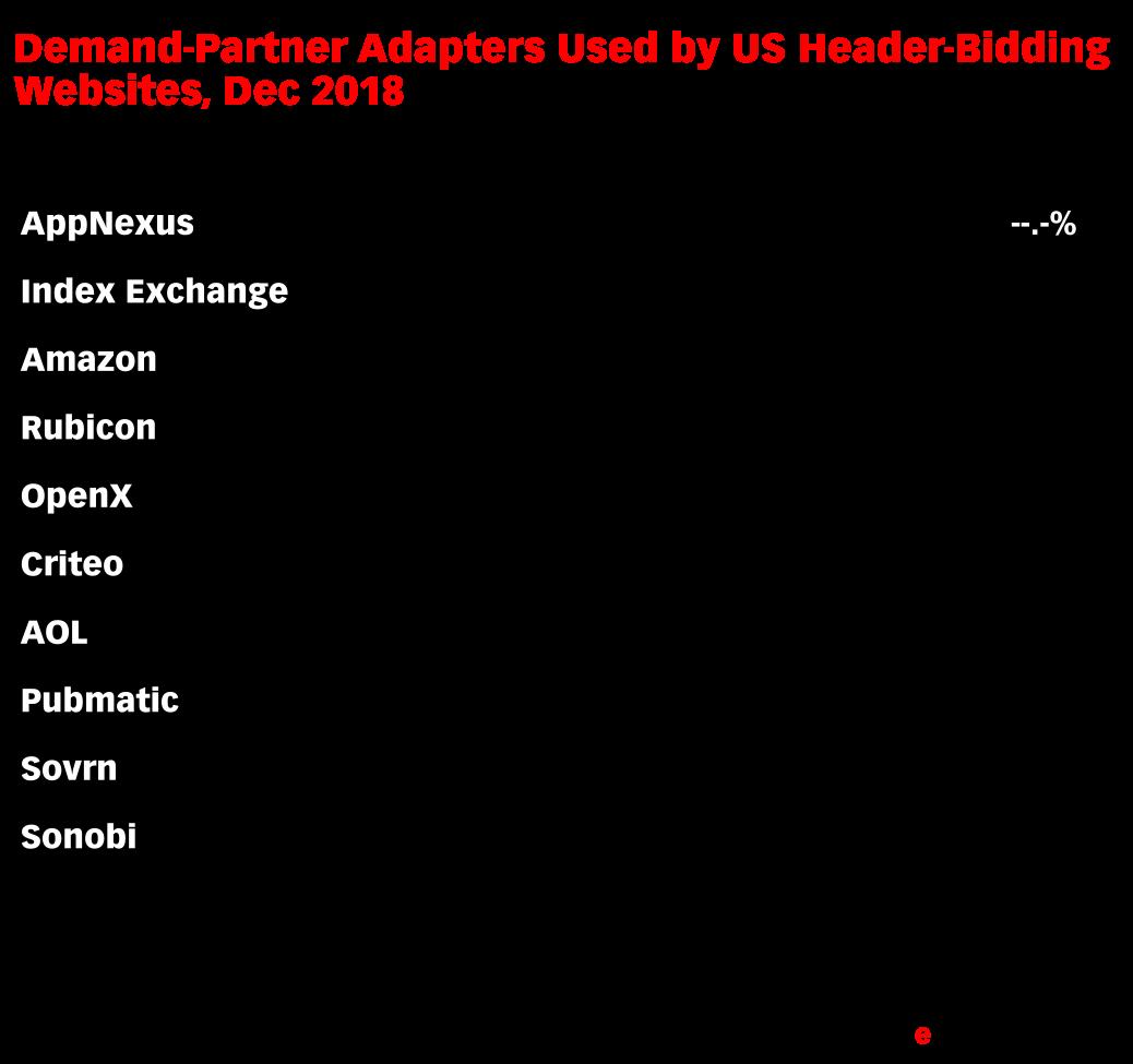 Demand-Partner Adapters Used by US Header-Bidding Websites, Dec 2018 (% of total HBIX sites*)