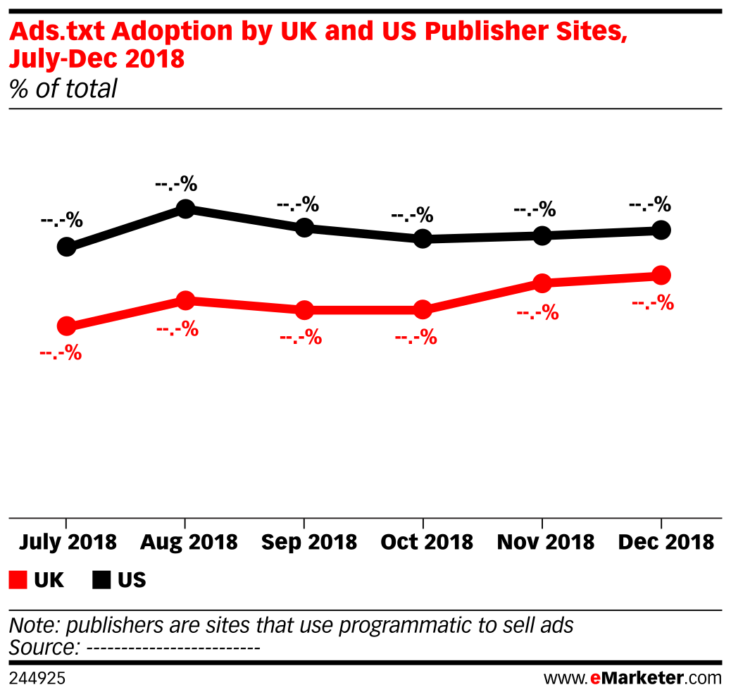 Ads.txt Adoption by UK and US Publisher Sites, July-Dec 2018 (% of total)
