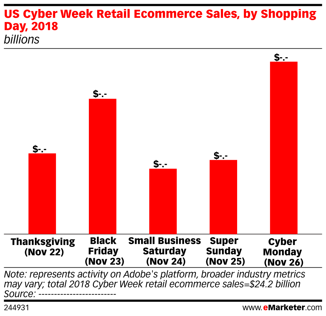 US Cyber Week Retail Ecommerce Sales, by Shopping Day, 2018 (billions and % change vs. prior year)