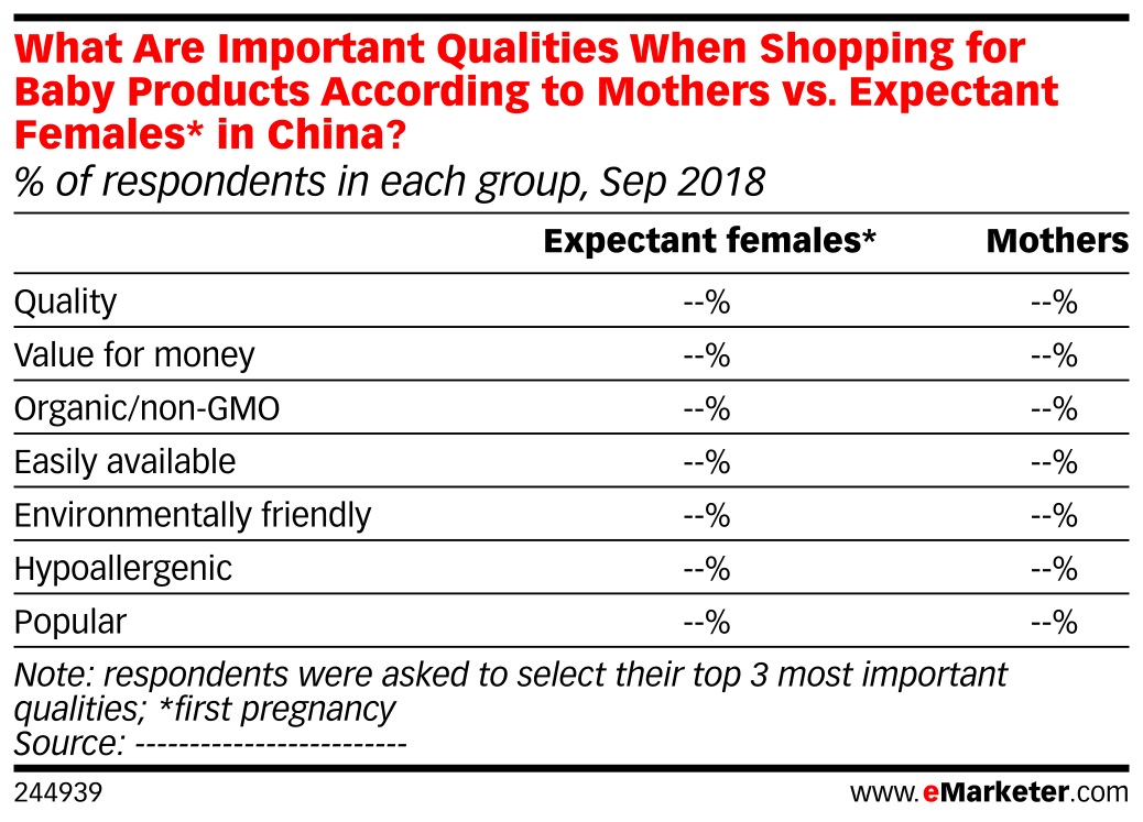What Are Important Qualities When Shopping for Baby Products According to Mothers vs. Expectant Females* in China? (% of respondents in each group, Sep 2018)