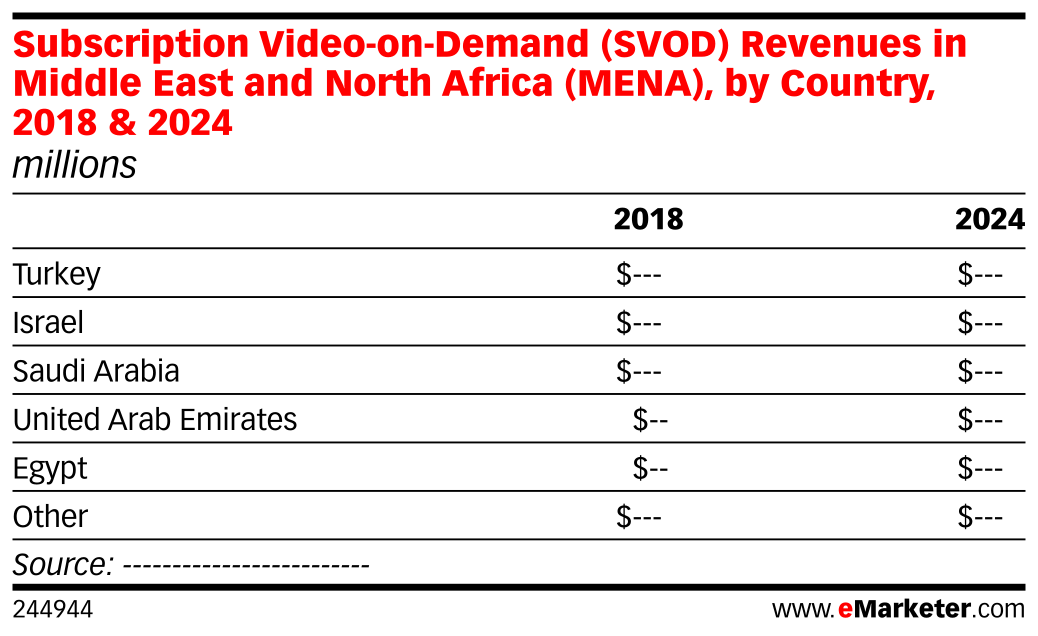 Subscription Video-on-Demand (SVOD) Revenues in Middle East and North Africa (MENA), by Country, 2018 & 2024 (millions)