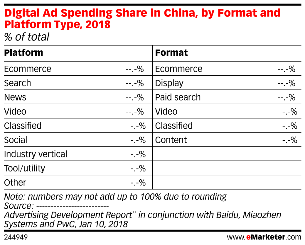 Digital Ad Spending Share in China, by Format and Platform Type, 2018 (% of total)