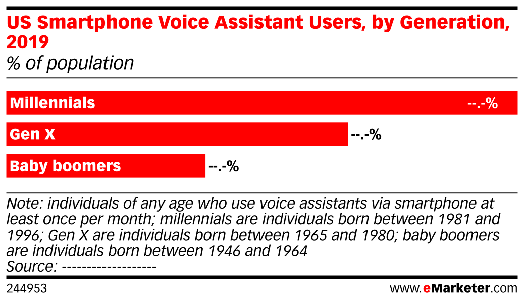 US Smartphone Voice Assistant Users, by Generation, 2019 (% of population)
