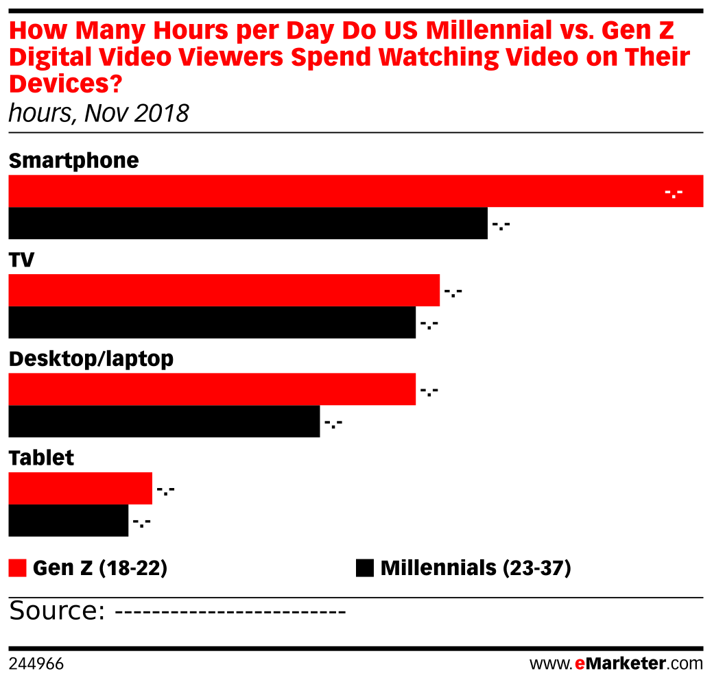 How Many Hours per Day Do US Millennial vs. Gen Z Digital Video Viewers Spend Watching Video on Their Devices? (hours, Nov 2018)
