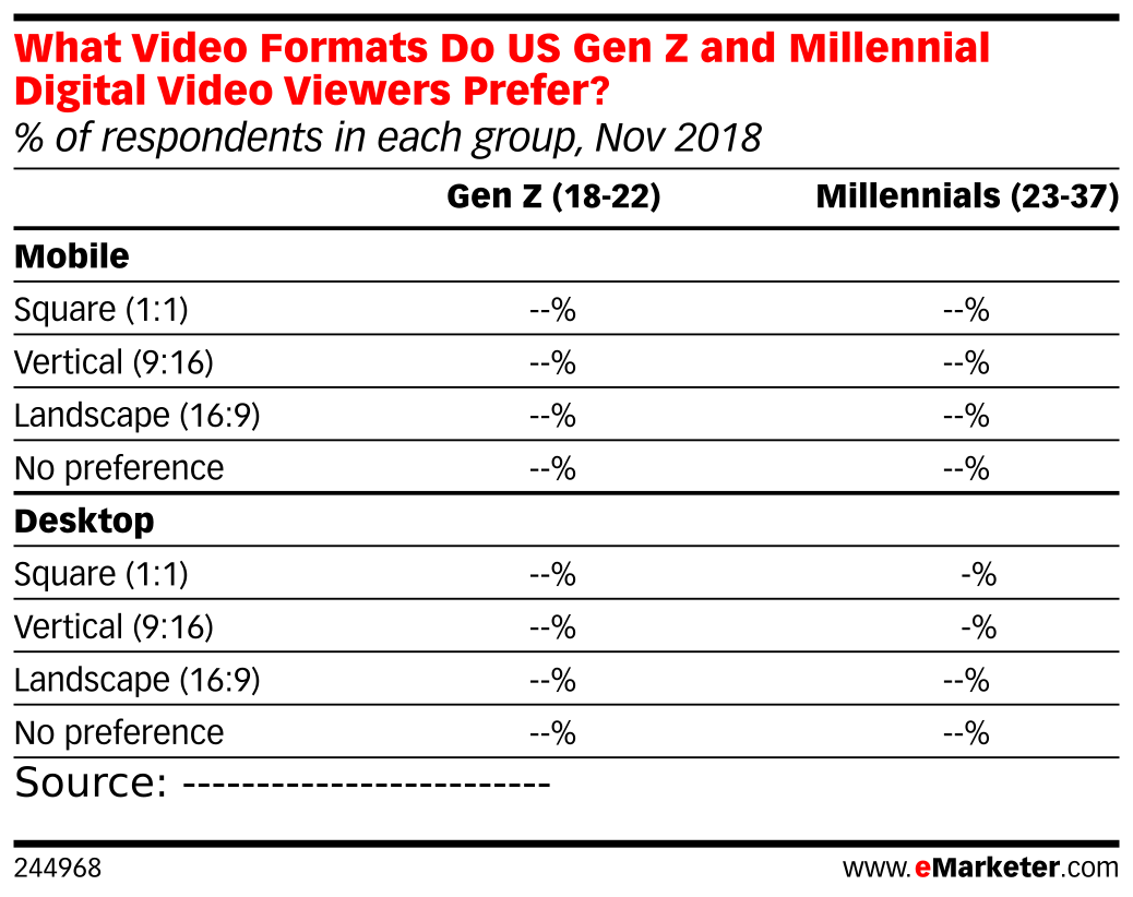 What Video Formats Do US Gen Z and Millennial Digital Video Viewers Prefer? (% of respondents in each group, Nov 2018)