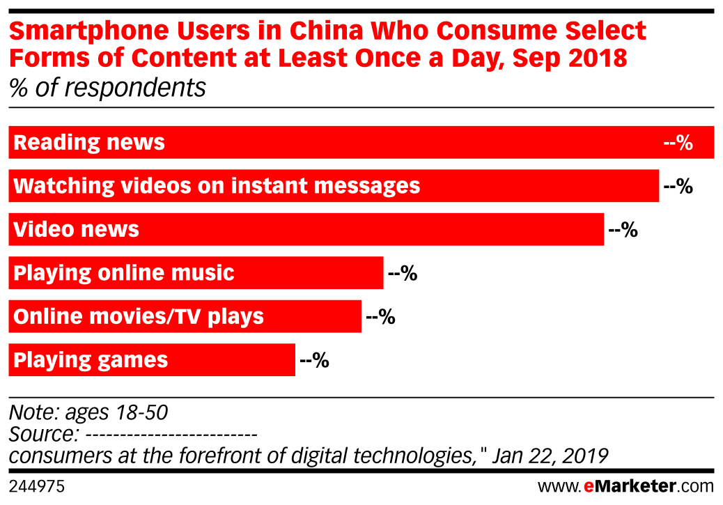 Smartphone Users in China Who Consume Select Forms of Content at Least Once a Day, Sep 2018 (% of respondents)