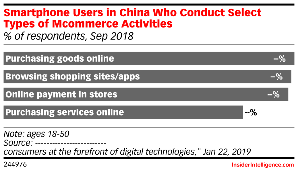 Smartphone Users in China Who Conduct Select Types of Mcommerce Activities (% of respondents, Sep 2018)