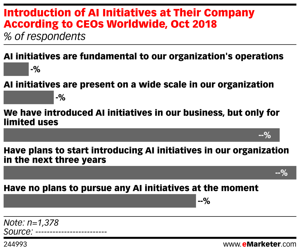 Introduction of AI Initiatives at Their Company According to CEOs Worldwide, Oct 2018 (% of respondents)