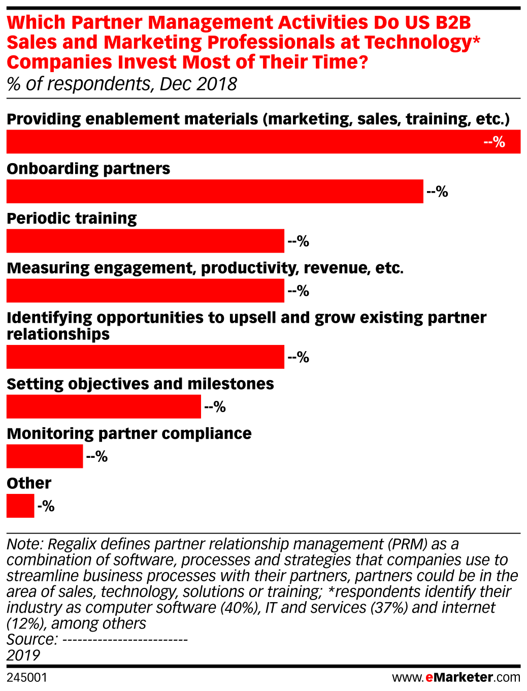 Which Partner Management Activities Do US B2B Sales and Marketing Professionals at Technology* Companies Invest Most of Their Time? (% of respondents, Dec 2018)