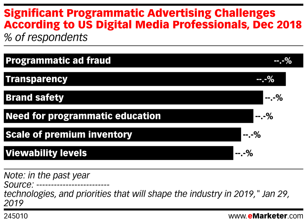 Significant Programmatic Advertising Challenges According to US Digital Media Professionals, Dec 2018 (% of respondents)