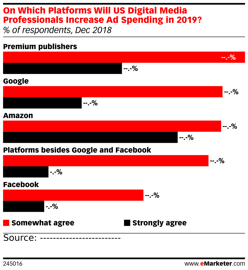 On Which Platforms Will US Digital Media Professionals Increase Ad Spending in 2019? (% of respondents, Dec 2018)