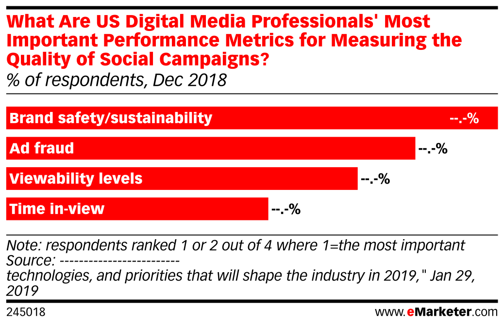 What Are US Digital Media Professionals' Most Important Performance Metrics for Measuring the Quality of Social Campaigns? (% of respondents, Dec 2018)