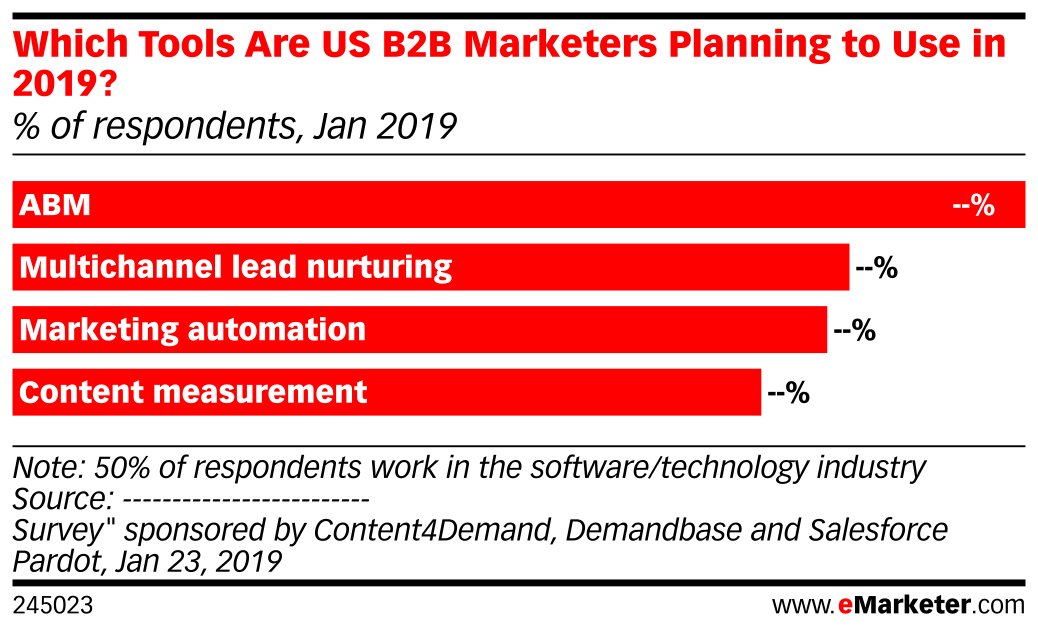 Which Tools Are US B2B Marketers Planning to Use in 2019? (% of respondents, Jan 2019)