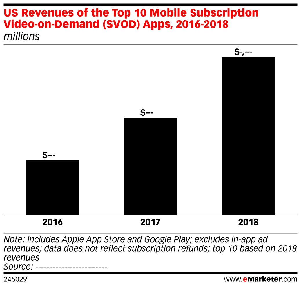 US Revenues of the Top 10 Mobile Subscription Video-on-Demand (SVOD) Apps, 2016-2018 (millions)