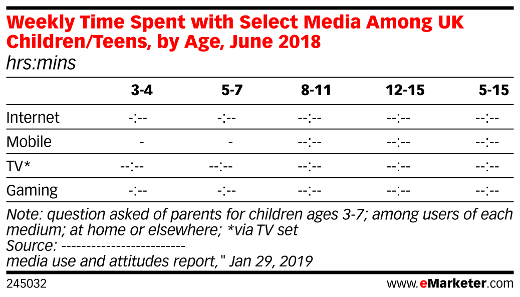 Weekly Time Spent with Select Media Among UK Children/Teens, by Age, June 2018 (hrs:mins)