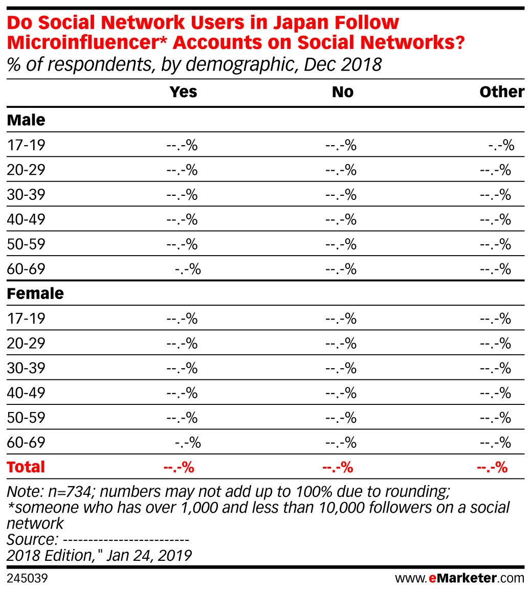 Do Social Network Users in Japan Follow Microinfluencer* Accounts on Social Networks? (% of respondents, by demographic, Dec 2018)