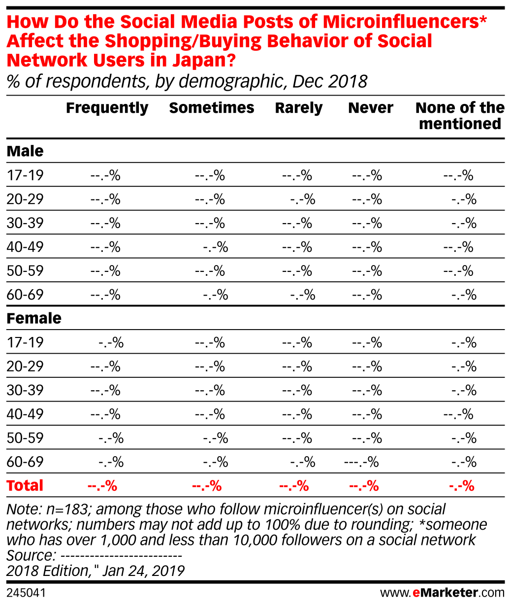 How Do the Social Media Posts of Microinfluencers* Affect the Shopping/Buying Behavior of Social Network Users in Japan? (% of respondents, by demographic, Dec 2018)