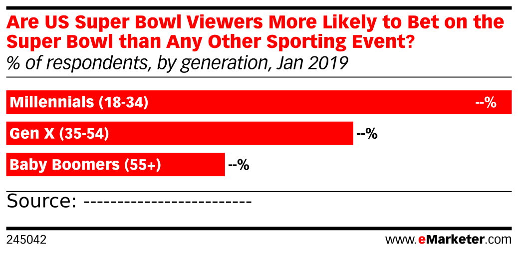 Are US Super Bowl Viewers More Likely to Bet on the Super Bowl than Any Other Sporting Event? (% of respondents, by generation, Jan 2019)