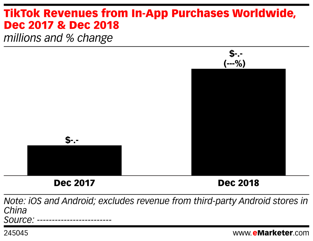 TikTok Revenues from In-App Purchases Worldwide, Dec 2017 & Dec 2018