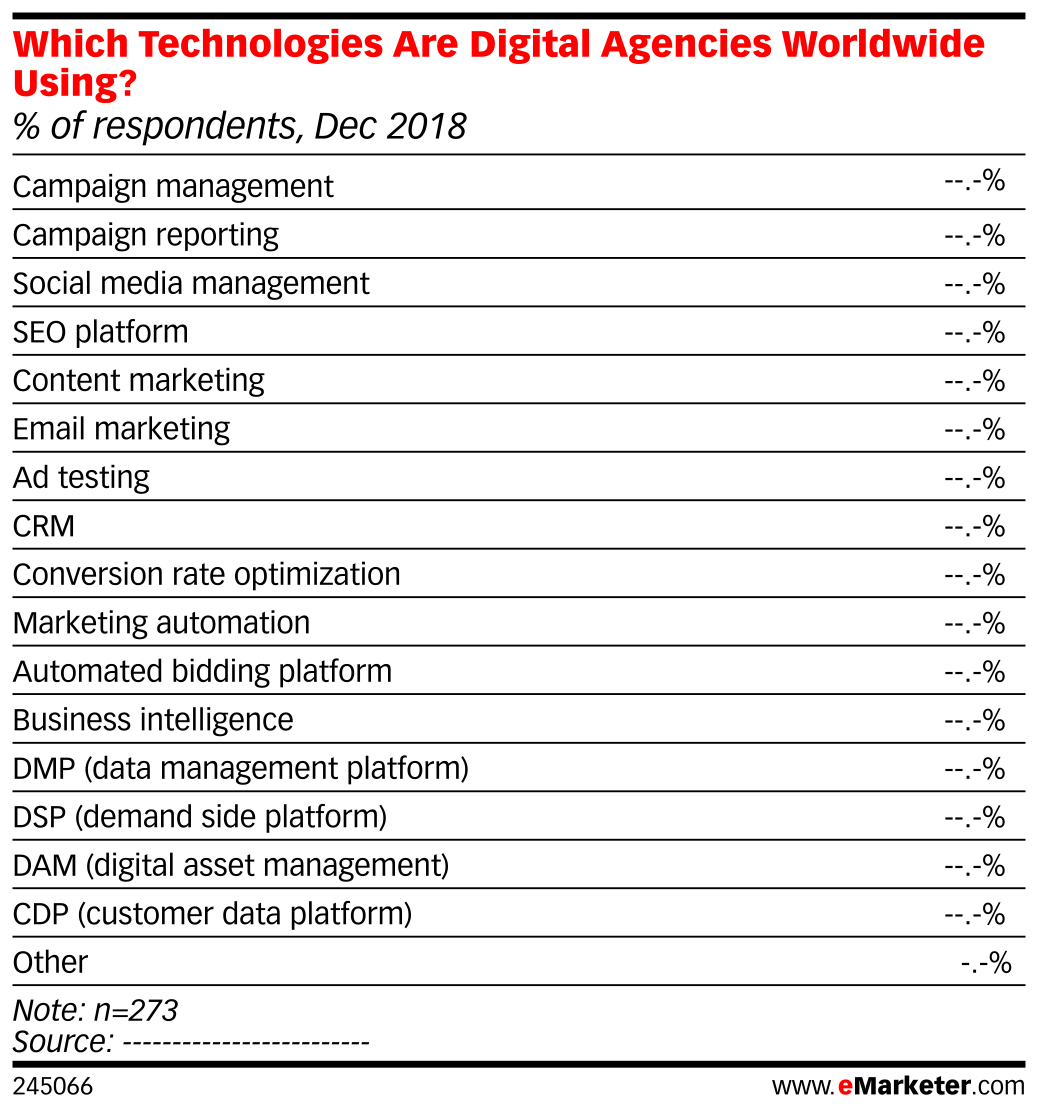 Which Technologies Are Digital Agencies Worldwide Using? (% of respondents, Dec 2018)