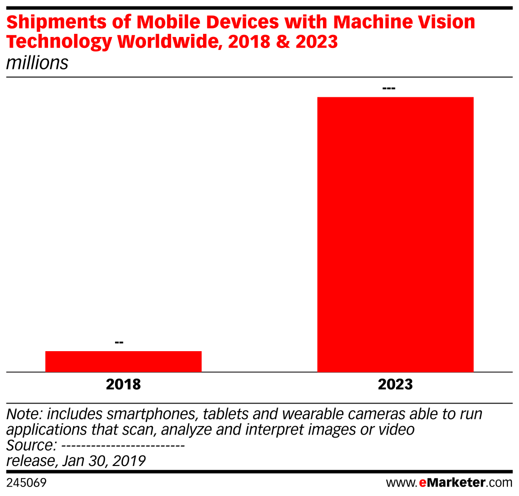 Shipments of Mobile Devices with Machine Vision Technology Worldwide, 2018 & 2023 (millions)