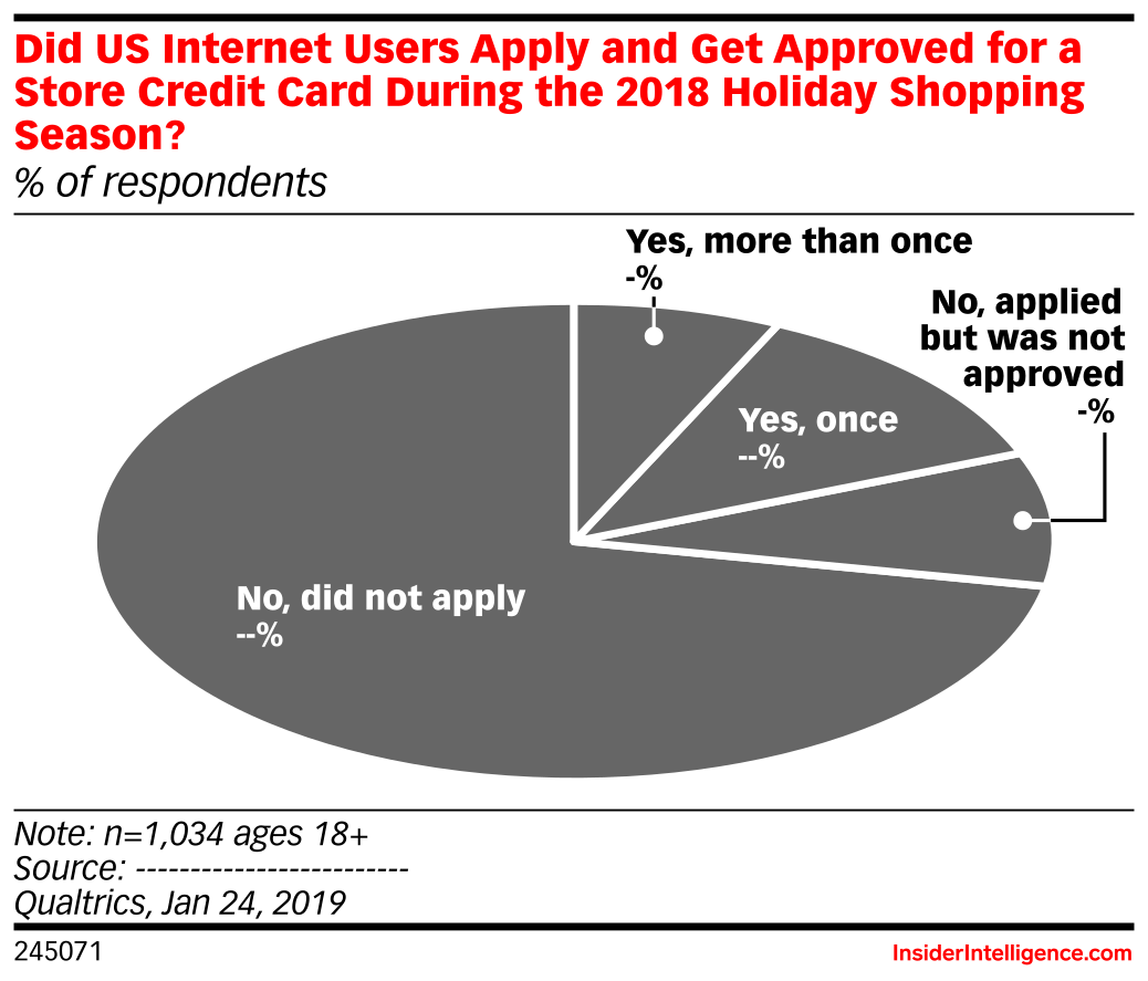 Did US Internet Users Apply and Get Approved for a Store Credit Card During the 2018 Holiday Shopping Season? (% of respondents)