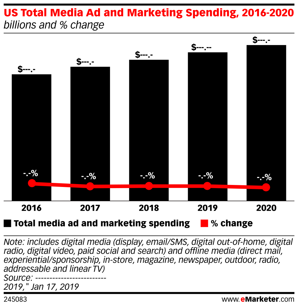 US Total Media Ad and Marketing Spending, 2016-2020 (billions and % change)