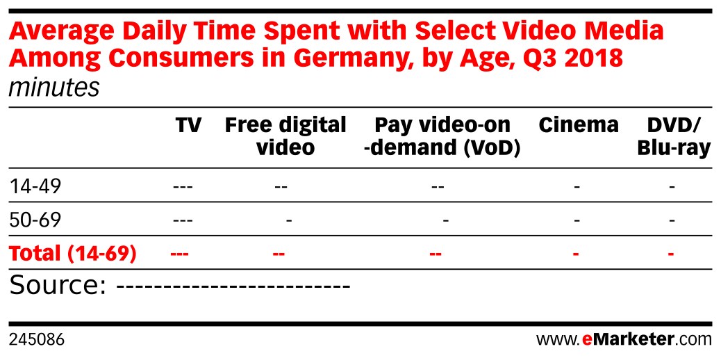 Average Daily Time Spent with Select Video Media Among Consumers in Germany, by Age, Q3 2018 (minutes)