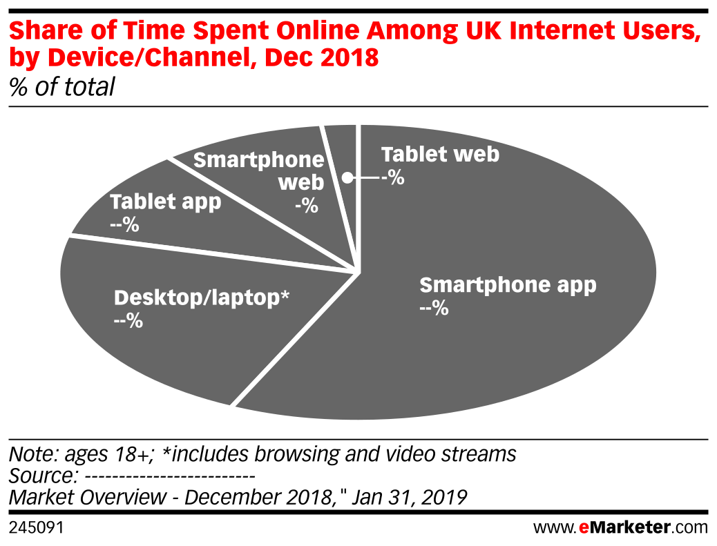 Share of Time Spent Online Among UK Internet Users, by Device/Channel, Dec 2018 (% of total)