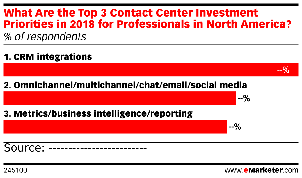 What Are the Top 3 Contact Center Investment Priorities in 2018 for Professionals in North America? (% of respondents)