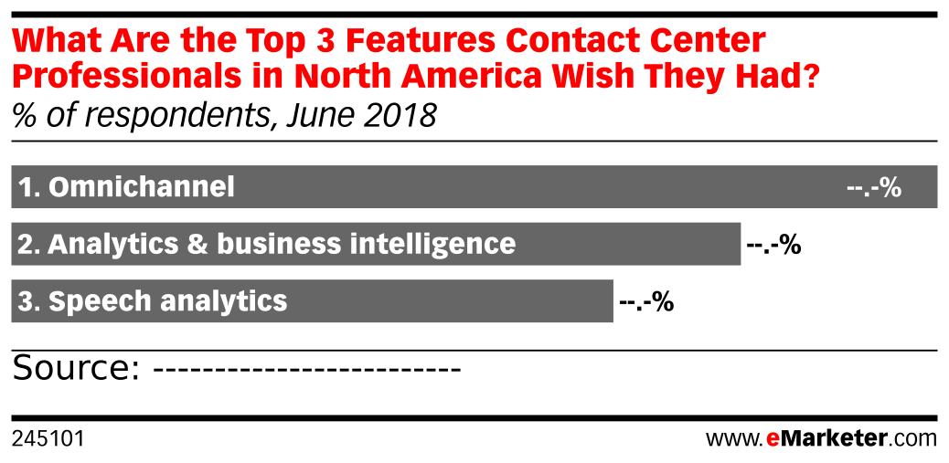 What Are the Top 3 Features Contact Center Professionals in North America Wish They Had? (% of respondents, June 2018)