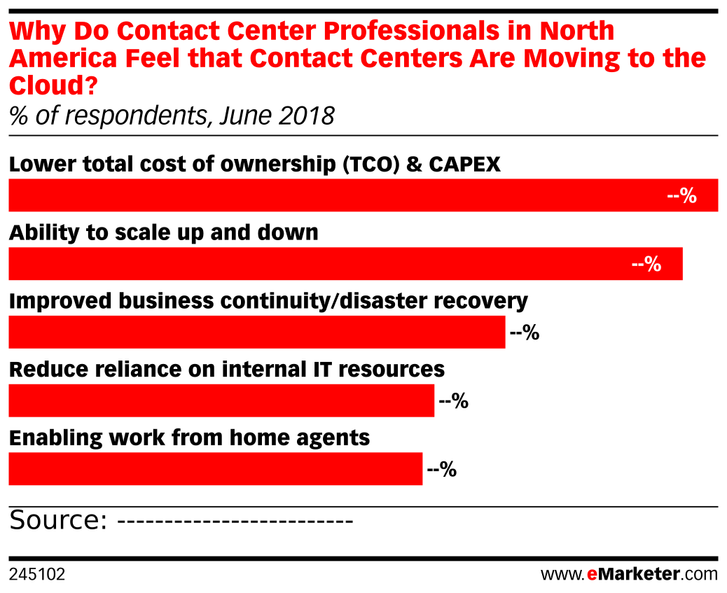 Why Do Contact Center Professionals in North America Feel that Contact Centers Are Moving to the Cloud? (% of respondents, June 2018)