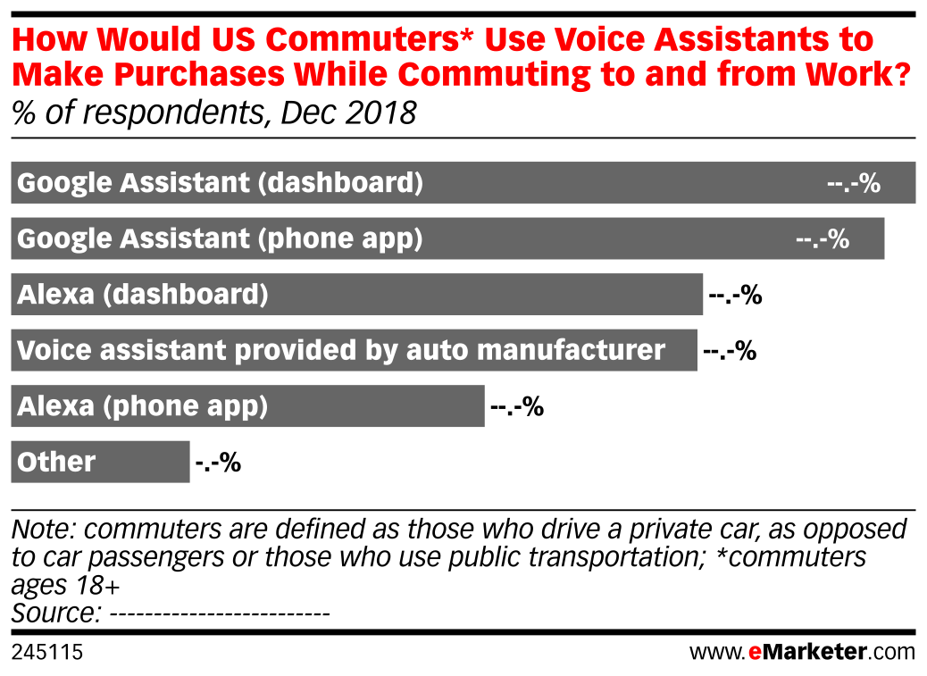 How Would US Commuters* Use Voice Assistants to Make Purchases While Commuting to and from Work? (% of respondents, Dec 2018)