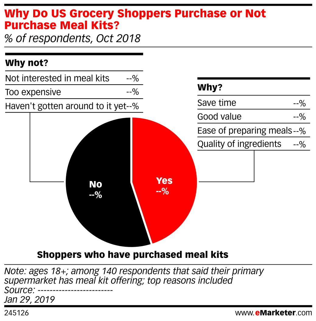 Why Do US Grocery Shoppers Purchase or Not Purchase Meal Kits? (% of respondents, Oct 2018)
