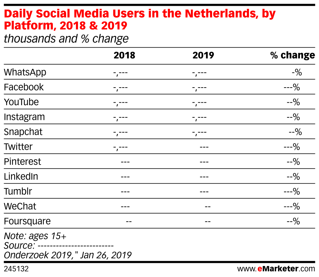 Daily Social Media Users in the Netherlands, by Platform, 2018 & 2019 (thousands and % change)