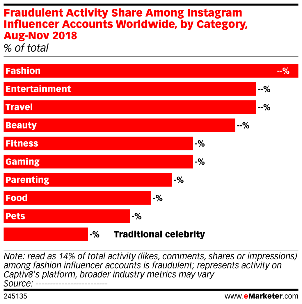 Fraudulent Activity Share Among Instagram Influencer Accounts Worldwide, by Category, Aug-Nov 2018 (% of total)