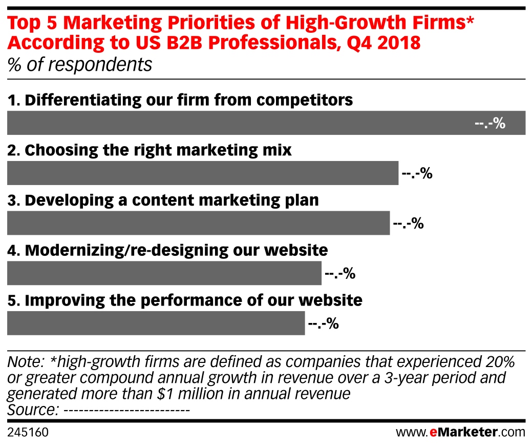 Top 5 Marketing Priorities of High-Growth Firms* According to US B2B