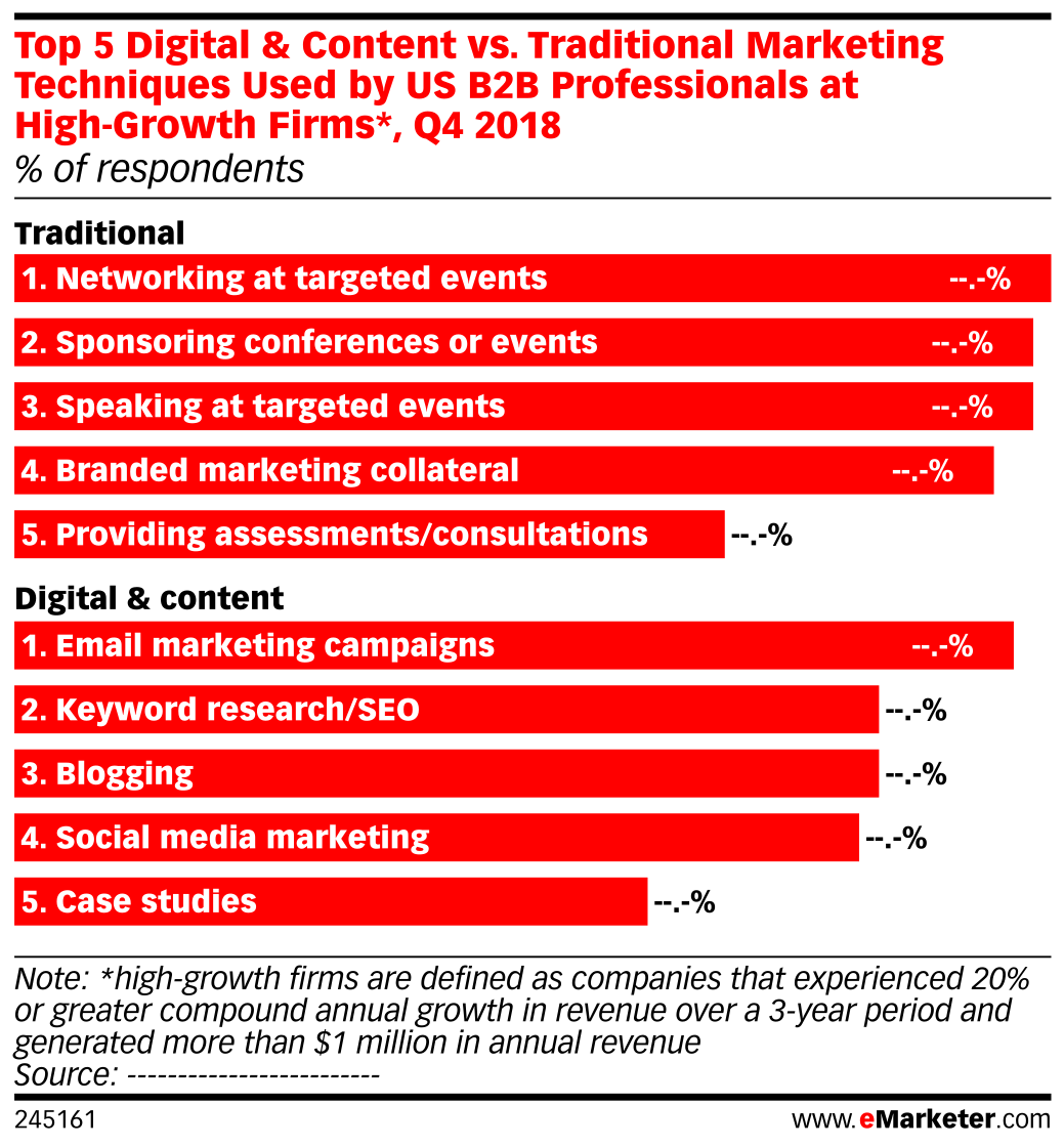 Top 5 Digital & Content vs. Traditional Marketing Techniques Used by US B2B Professionals at High-Growth Firms*, Q4 2018 (% of respondents)