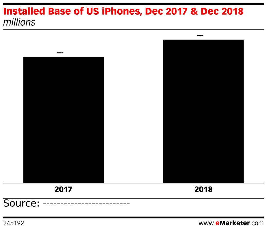 Installed Base of US iPhones, Dec 2017 & Dec 2018 (millions)