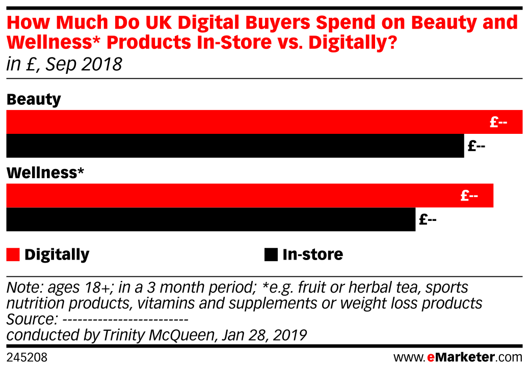 How Much Do UK Digital Buyers Spend on Beauty and Wellness* Products In-Store vs. Digitally? (in £, Sep 2018)