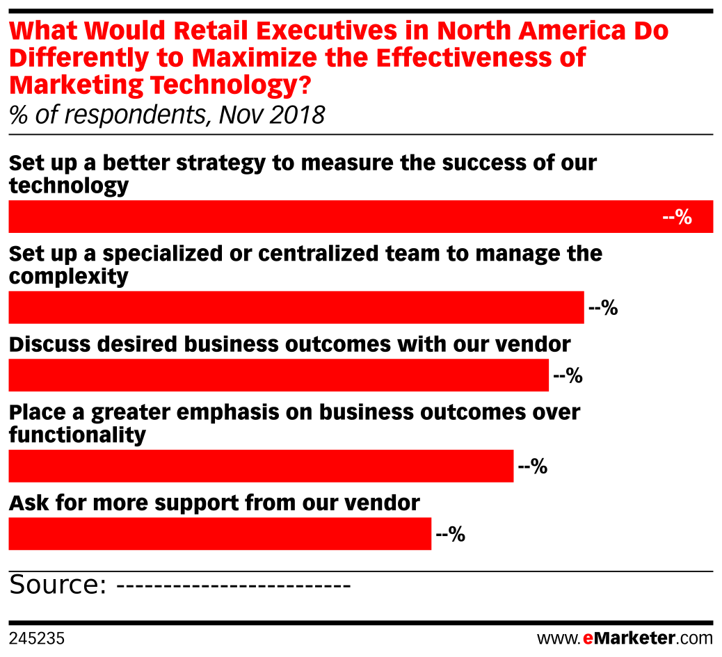 What Would Retail Executives in North America Do Differently to Maximize the Effectiveness of Marketing Technology? (% of respondents, Nov 2018)