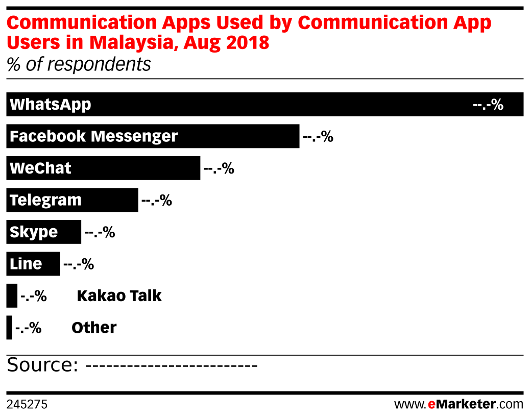 Communication Apps Used by Communication App Users in Malaysia, Aug 2018 (% of respondents)